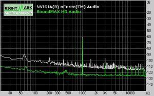 Soundqualität ASUS Crosshair II Formula: Dynamic Range