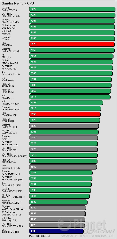 Benchmarkergebnis ECS A780GM-A: Sandra CPU Streaming