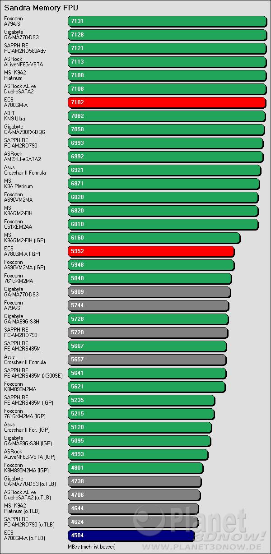 Benchmarkergebnis ECS A780GM-A: Sandra FPU Streaming