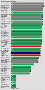 Benchmarkergebnis ECS A780GM-A: Sandra Netzwerkbandbreite