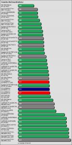 Benchmarkergebnis ECS A780GM-A: Sandra Netzwerklatenz