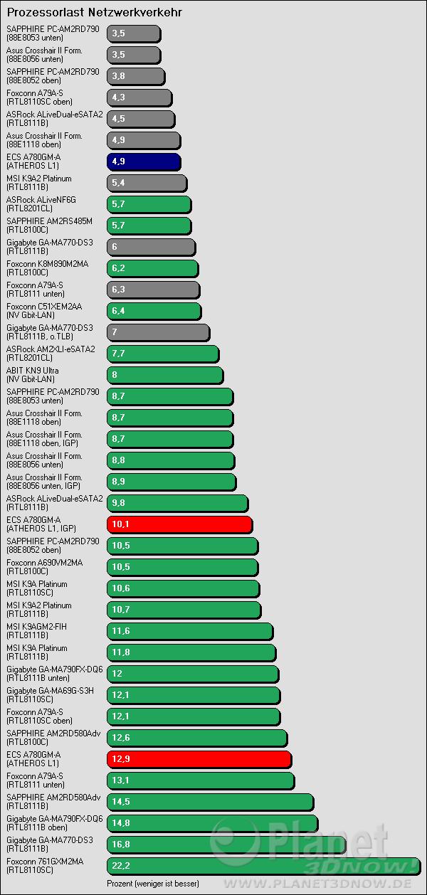 Benchmarkergebnis ECS A780GM-A: Prozessorlast Netzwerkverkehr