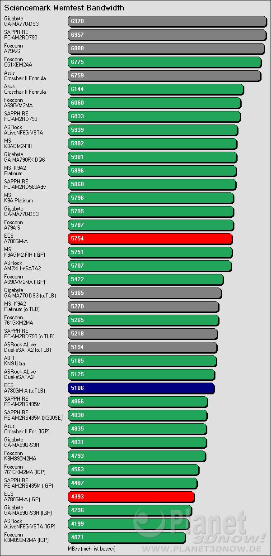 Benchmarkergebnis ECS A780GM-A: Sciencemark Speicherbandbreite