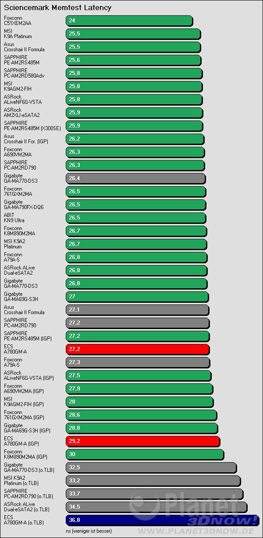 Benchmarkergebnis ECS A780GM-A: Sciencemark Speicherlatenz