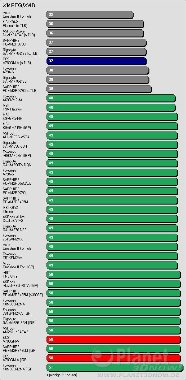Benchmarkergebnis ECS A780GM-A: XMPEG + XviD