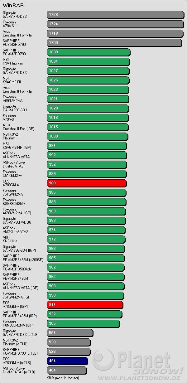 Benchmarkergebnis ECS A780GM-A: WinRAR