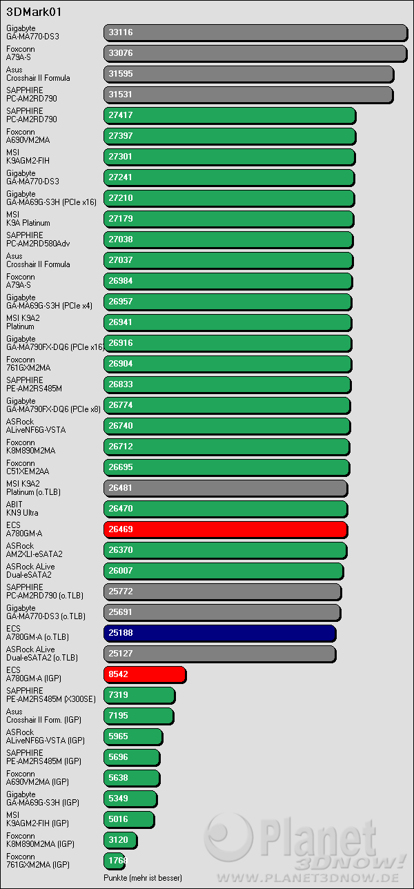 Benchmarkergebnis ECS A780GM-A: 3DMark01