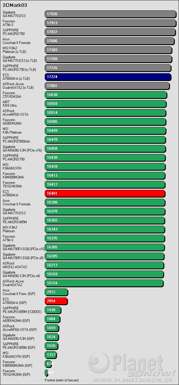 Benchmarkergebnis ECS A780GM-A: 3DMark03