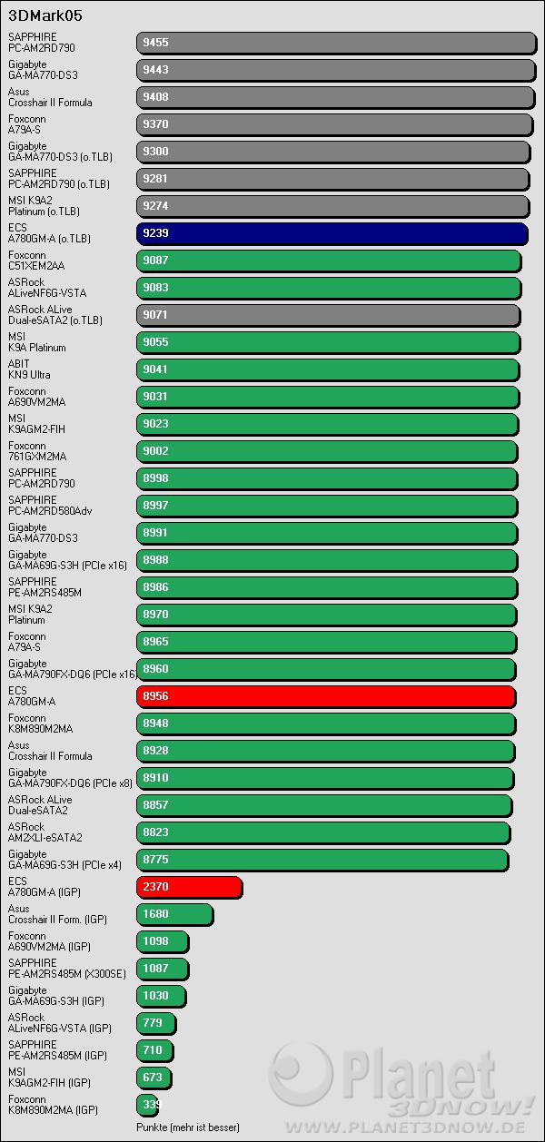 Benchmarkergebnis ECS A780GM-A: 3DMark05