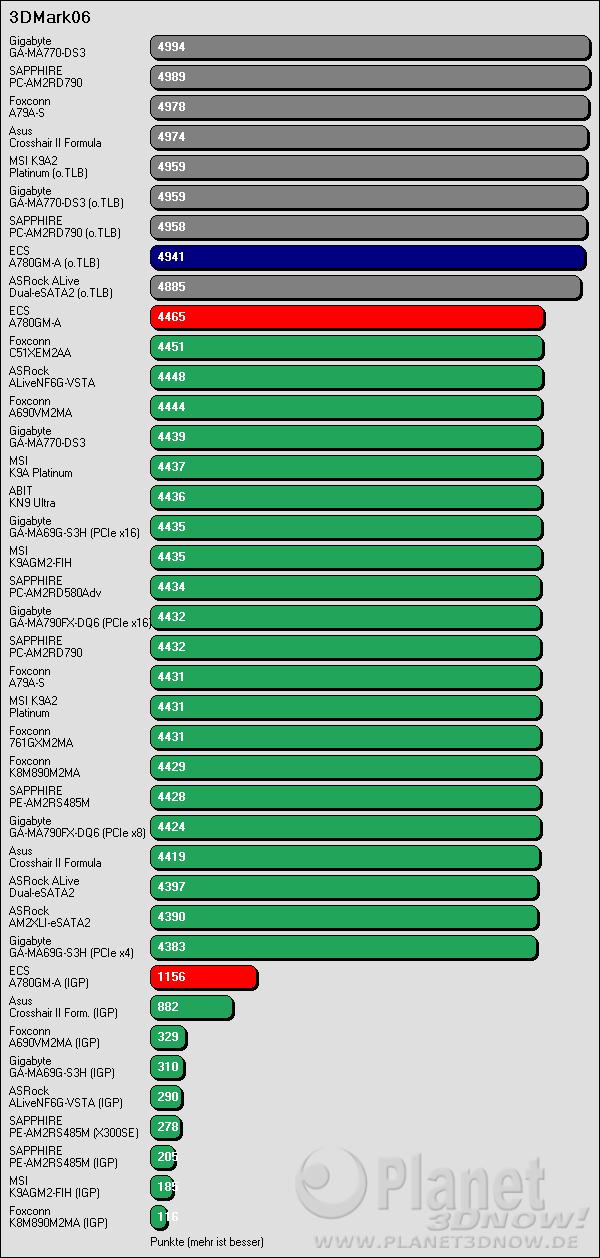 Benchmarkergebnis ECS A780GM-A: 3DMark06