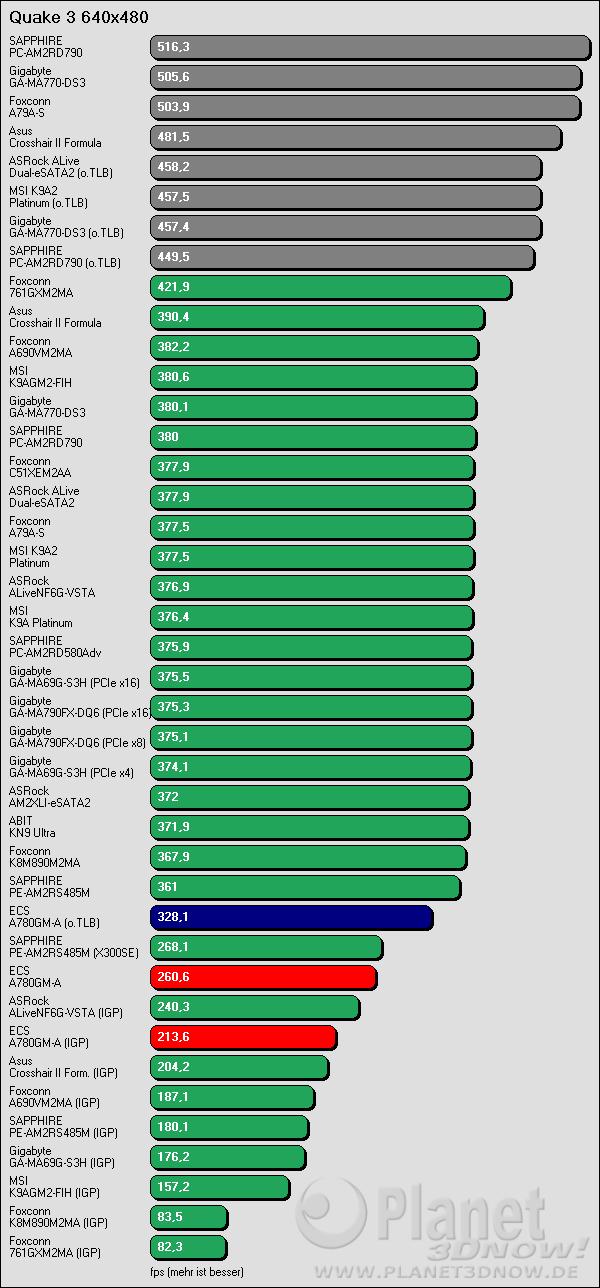 Benchmarkergebnis ECS A780GM-A: Quake 3 640x480