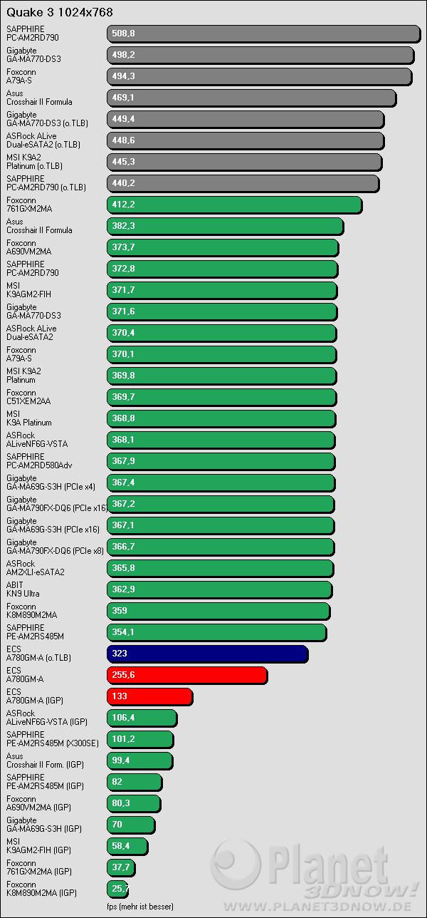 Benchmarkergebnis ECS A780GM-A: Quake 3 1024x768