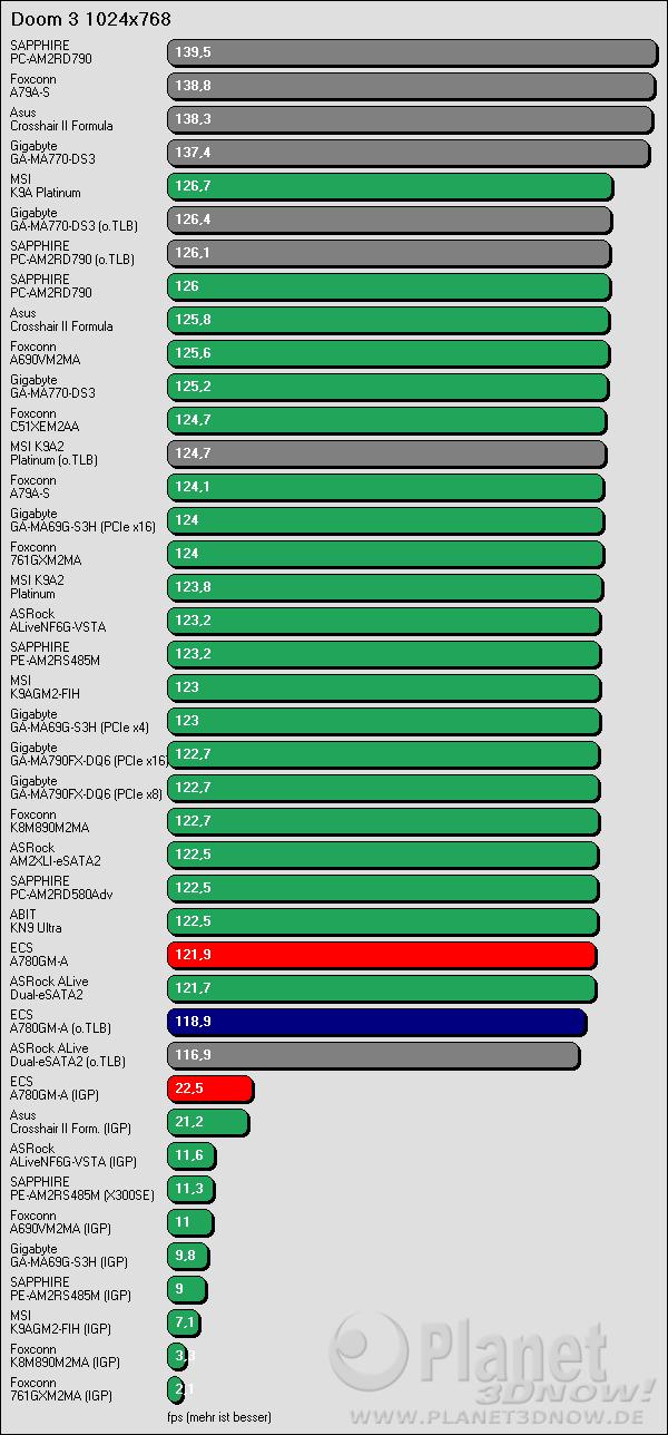 Benchmarkergebnis ECS A780GM-A: Doom 3 1024x768