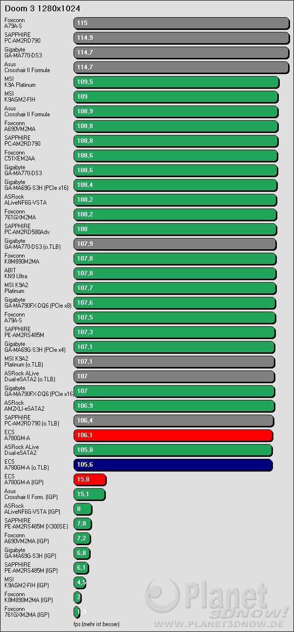Benchmarkergebnis ECS A780GM-A: Doom 3 1280x1024