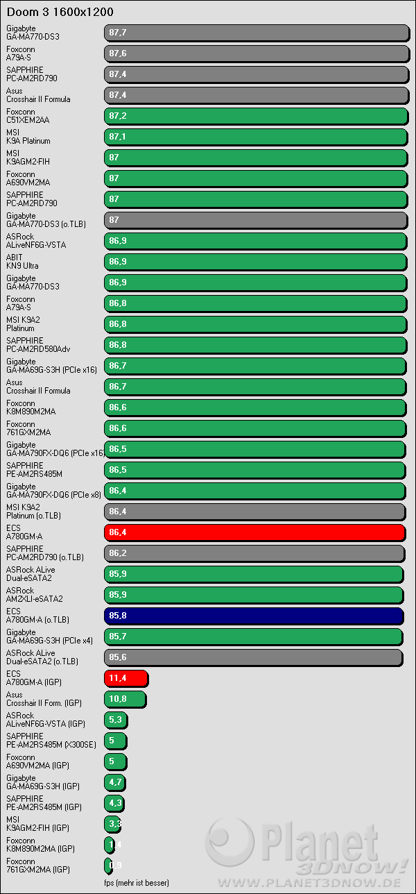 Benchmarkergebnis ECS A780GM-A: Doom 3 1600x1200