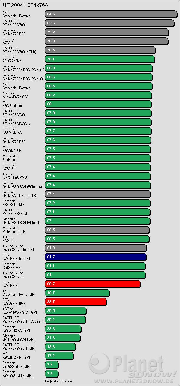 Benchmarkergebnis ECS A780GM-A: UT 2004 1024x768