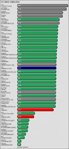 Benchmarkergebnis ECS A780GM-A: UT 2004 1280x1024