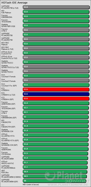 Benchmarkergebnis ECS A780GM-A: HDTach IDE Average