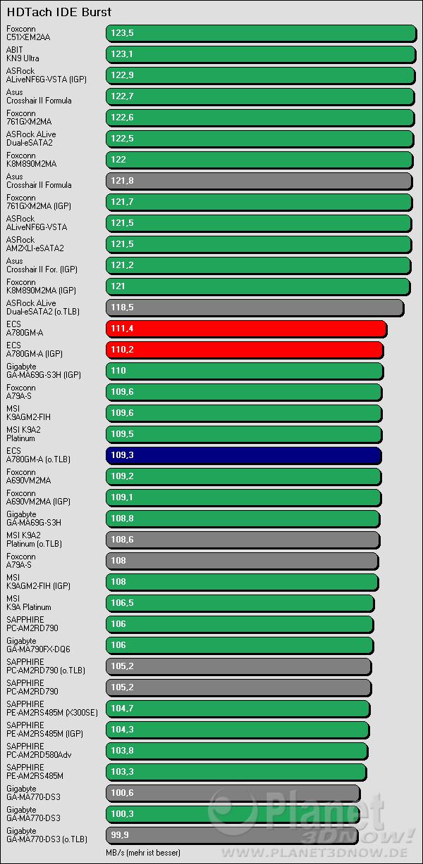 Benchmarkergebnis ECS A780GM-A: HDTach IDE Burst