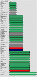 Benchmarkergebnis ECS A780GM-A: HDTach IDE Prozessorlast