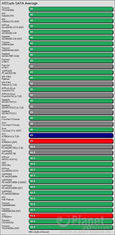 Benchmarkergebnis ECS A780GM-A: HDTach SATA Average