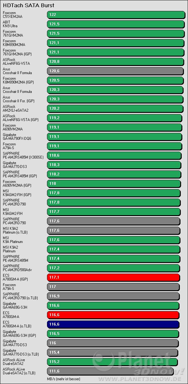 Benchmarkergebnis ECS A780GM-A: HDTach SATA Burst