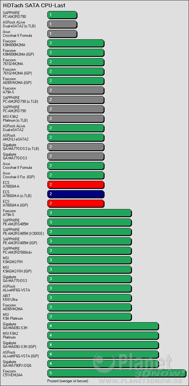 Benchmarkergebnis ECS A780GM-A: HDTach SATA Prozessorlast