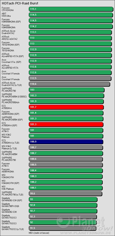 Benchmarkergebnis ECS A780GM-A: HDTach PCI Burst