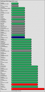Benchmarkergebnis ECS A780GM-A: HDTach PCI Prozessorlast