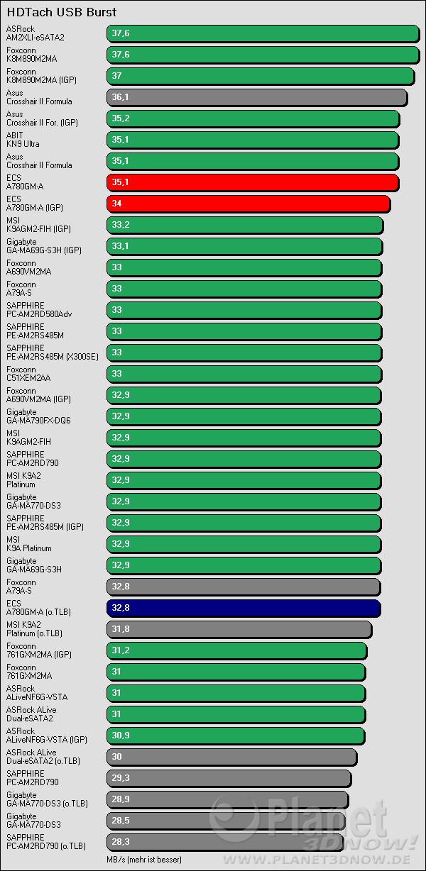 Benchmarkergebnis ECS A780GM-A: HDTach USB Burst