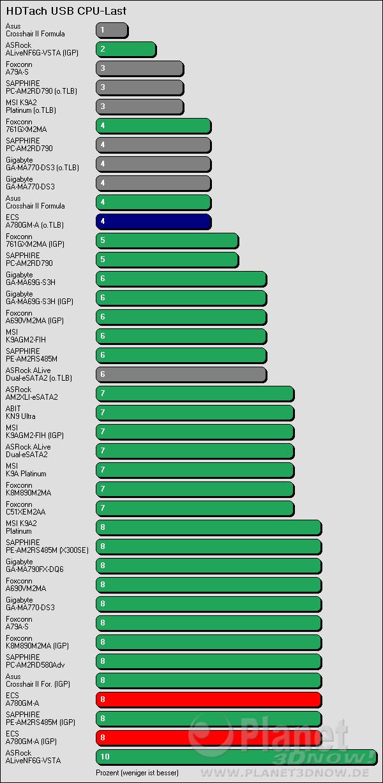 Benchmarkergebnis ECS A780GM-A: HDTach USB Prozessorlast