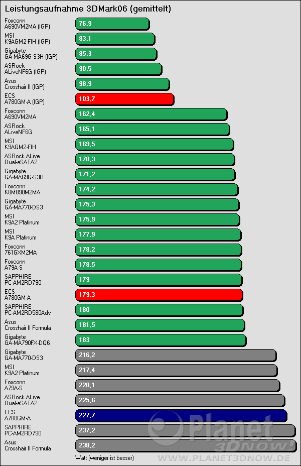 Benchmarkergebnis ECS A780GM-A: Leistungsaufnahme 3DMark06 (gemittelt)