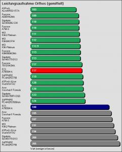 Benchmarkergebnis ECS A780GM-A: Leistungsaufnahme Orthos (gemittelt)