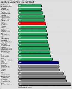 Benchmarkergebnis ECS A780GM-A: Leistungsaufnahme Idle mit CnQ