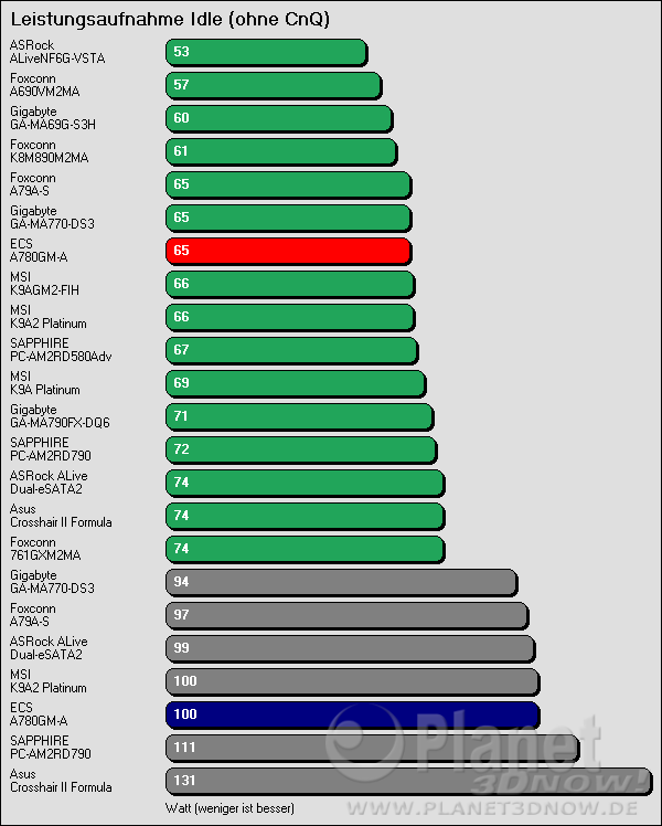 Benchmarkergebnis ECS A780GM-A: Leistungsaufnahme Idle ohne CnQ