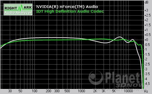 Soundqualität ECS A780GM-A: Frequency Response