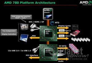 Blockdiagramm AMD 780G
