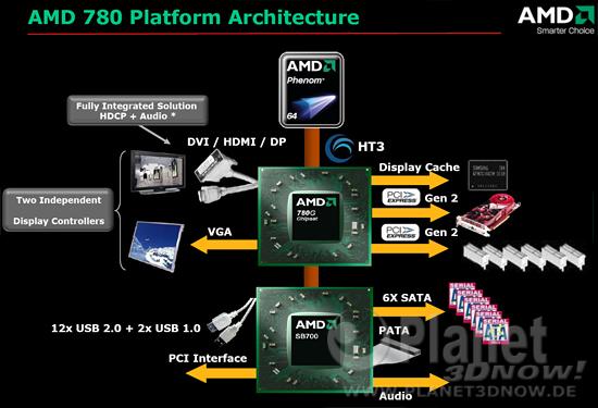 Blockdiagramm AMD 780G