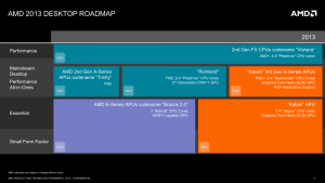 AMD Desktopplanung 2013