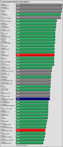 Benchmarkergebnis ASRock A780FullDisplayPort: Sciencemark Speicherbandbreite