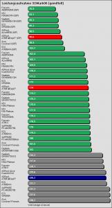 Benchmarkergebnis ASRock A780FullDisplayPort: Leistungsaufnahme 3DMark06 (gemittelt)