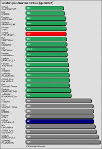 Benchmarkergebnis ASRock A780FullDisplayPort: Leistungsaufnahme Orthos (gemittelt)