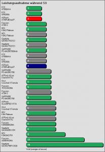 Benchmarkergebnis ASRock A780FullDisplayPort: Leistungsaufnahme während S3