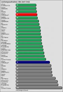 Benchmarkergebnis ASRock A780FullDisplayPort: Leistungsaufnahme Idle mit CnQ