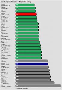 Benchmarkergebnis ASRock A780FullDisplayPort: Leistungsaufnahme Idle ohne CnQ