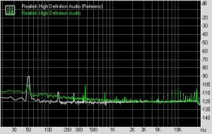RightMark Audio Analyzer - Noise level