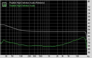 RightMark Audio Analyzer - Stereo crosstalk