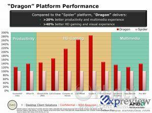 AMD 'Dragon' vs. 'Spider'