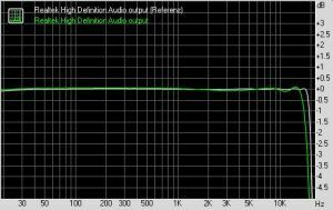 RightMark Audio Analyzer - Frequency response
