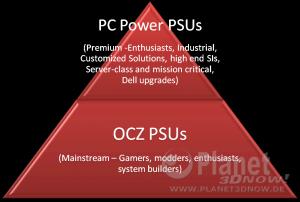 OCZ Mod Pyramide